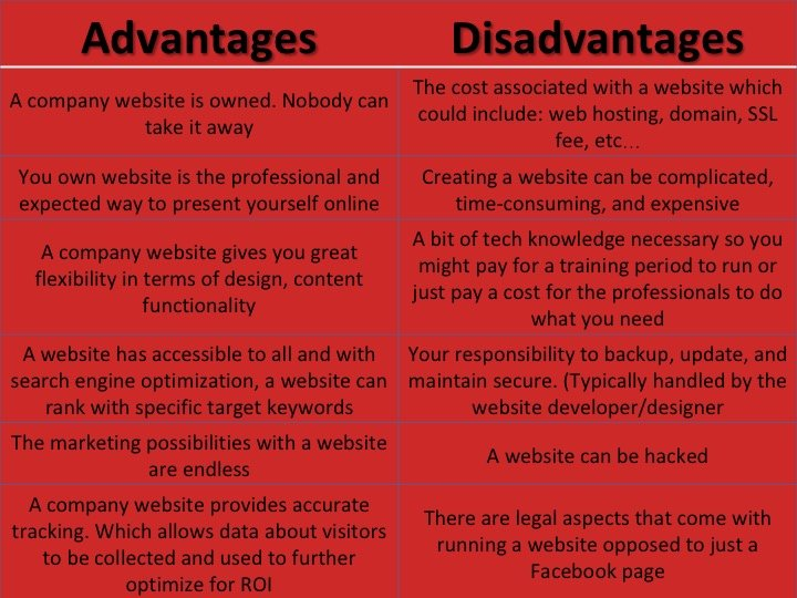 Business-Website-Advantages